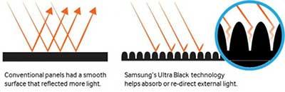 شکل- فناوری کوانتوم دات (Quantum Dot