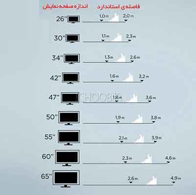 شکل4 - جدولی تقریبی برای فاصله شما و تلویزیون
